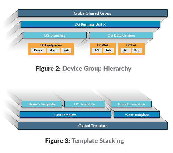 Device Group Hierarchy